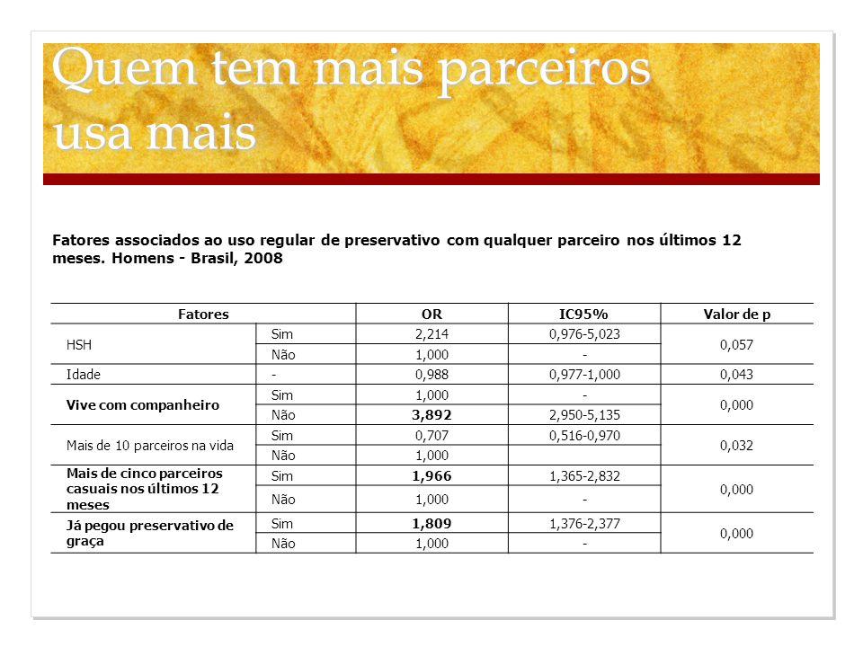 Fatores associados ao uso regular de preservativo com qualquer parceiro nos últimos 12 meses. Homens - Brasil, 2008 FatoresORIC95%Valor de p HSH Sim2,