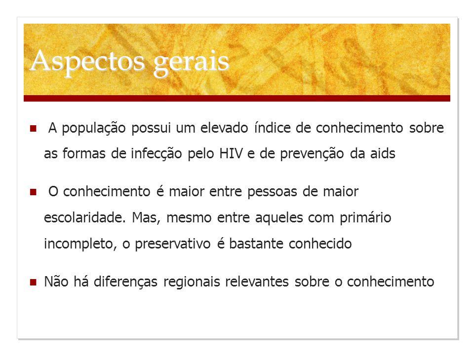 Fatores associados ao uso regular de preservativo com qualquer parceiro nos últimos 12 meses Brasil, 2008 FatoresORIC95%Valor de p Sexo Masculino1,3951,128-1,725 0,002 Feminino1,000- Idade-0,9860,977-0,9940,001 Vive com companheiro Sim1,000- 0,000 Não3,0802,520-3,765 Mais de cinco parceiros casuais nos últimos 12 meses Sim1,9201,407-2,620 0,000 Não1,000- Já pegou preservativo de graça Sim2,0981,725-2,552 0,000 Não1,000- Jovens usam mais preservativos