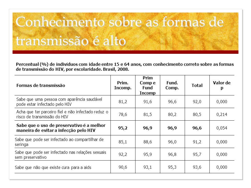 Fatores associados ao uso regular de preservativo com qualquer parceiro nos últimos 12 meses Mulheres - Brasil, 2008 FatoresORIC95%Valor de p Idade-0,9850,973-0,9980,022 Vive com companheiro Sim1,000- 0,000 Não2,3461,748-3,149 Já pegou preservativo de graça Sim2,4681,830-3,328 0,000 Não1,000- Quem pega preservativo de graça usa mais