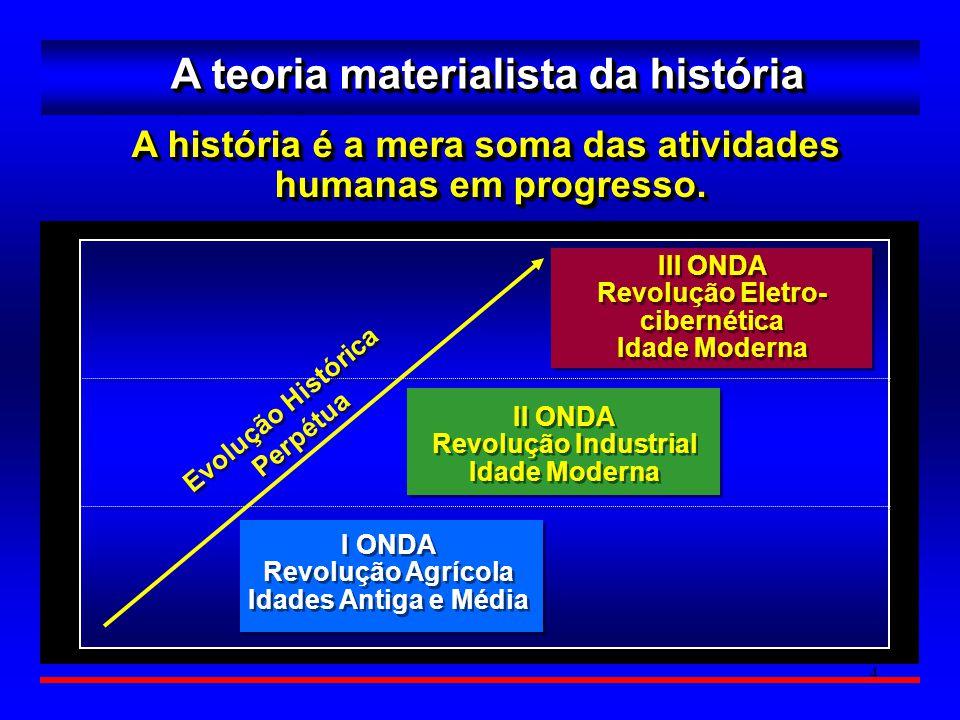 5 Revolução dos Sistemas Sociais A teoria marxista da história Sociedade Comunitária Primitiva A história é uma contínua luta de classes pelo fim da exploração econômica.