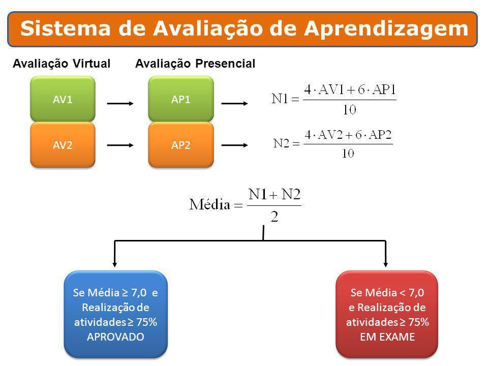 Sistema de Avaliação de Aprendizagem AV1 AV2 AP1 AP2 Avaliação VirtualAvaliação Presencial Se Média ≥ 7,0 e Realização de atividades ≥ 75% APROVADO Se