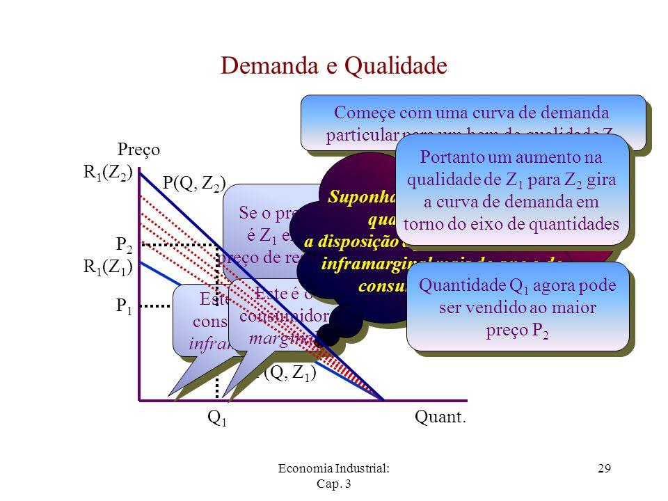 Economia Industrial: Cap. 3 29 Demanda e Qualidade Começe com uma curva de demanda particular para um bem de qualidade Z 1 Começe com uma curva de dem