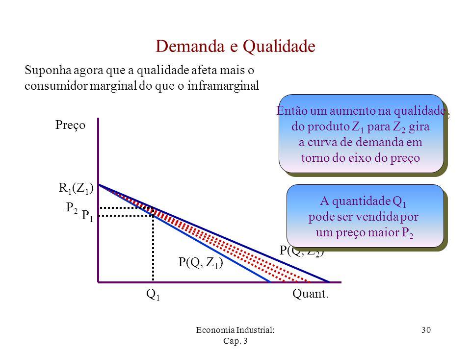 Economia Industrial: Cap. 3 30 Demanda e Qualidade Preço Quant. P(Q, Z 1 ) P1P1 Q1Q1 R 1 (Z 1 ) Então um aumento na qualidade do produto Z 1 para Z 2