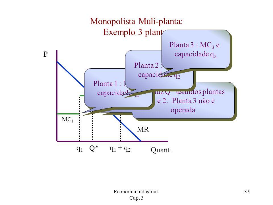 Economia Industrial: Cap. 3 35 Monopolista Muli-planta: Exemplo 3 plantas P Quant. MR q1q1 MC 1 q 1 + q 2 MC 2 MC 3 Produz Q* usandos plantas 1 e 2. P