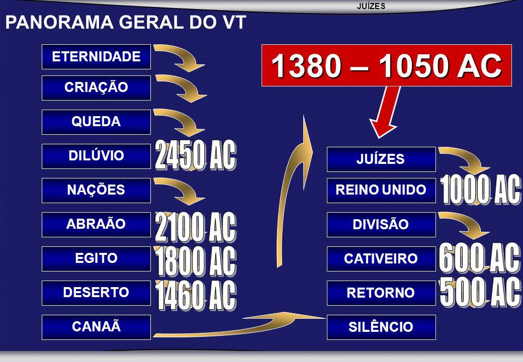 JUÍZES SEMINÁRIO BATISTA DA CHAPADA PANORAMA GERAL DO VT CRIAÇÃO QUEDADILÚVIO NAÇÕESABRAÃOEGITODESERTO ETERNIDADE REINO UNIDO DIVISÃOCATIVEIRO RETORNO SILÊNCIO JUÍZES CANAÃ 1380 – 1050 AC