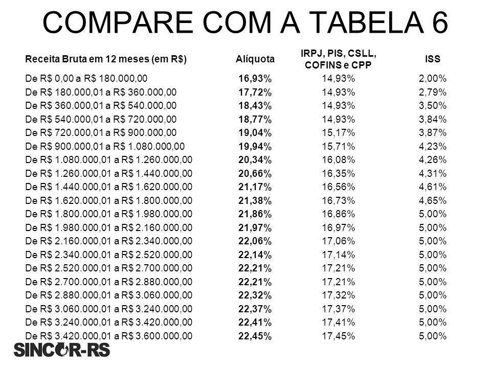 COMPARE COM A TABELA 6 Receita Bruta em 12 meses (em R$)Alíquota IRPJ, PIS, CSLL, COFINS e CPP ISS De R$ 0,00 a R$ 180.000,0016,93%14,93%2,00% De R$ 1