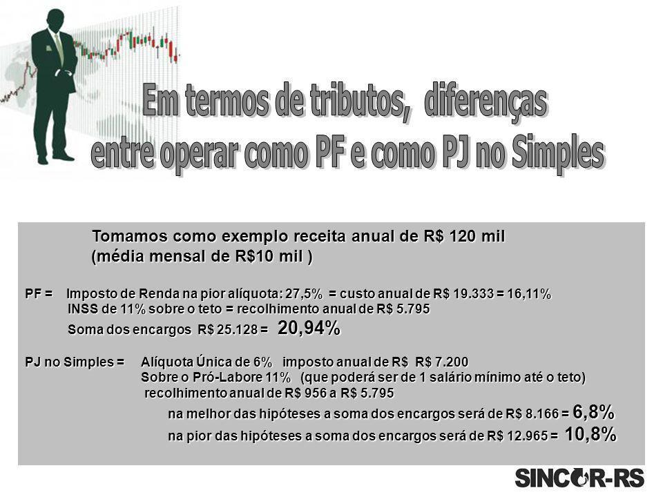 Tomamos como exemplo receita anual de R$ 120 mil (média mensal de R$10 mil ) PF = Imposto de Renda na pior alíquota: 27,5% = custo anual de R$ 19.333