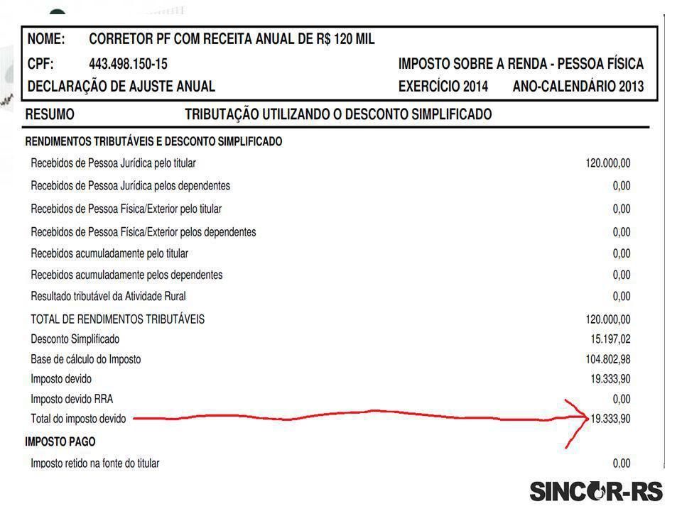 Tomamos como exemplo receita mensal de R$10.000,00; PJ = Alíquota Única de 6% imposto a recolher: R$10.000,00 x 6% = R$ 600,00 Sobre o Pró-Labore 11%