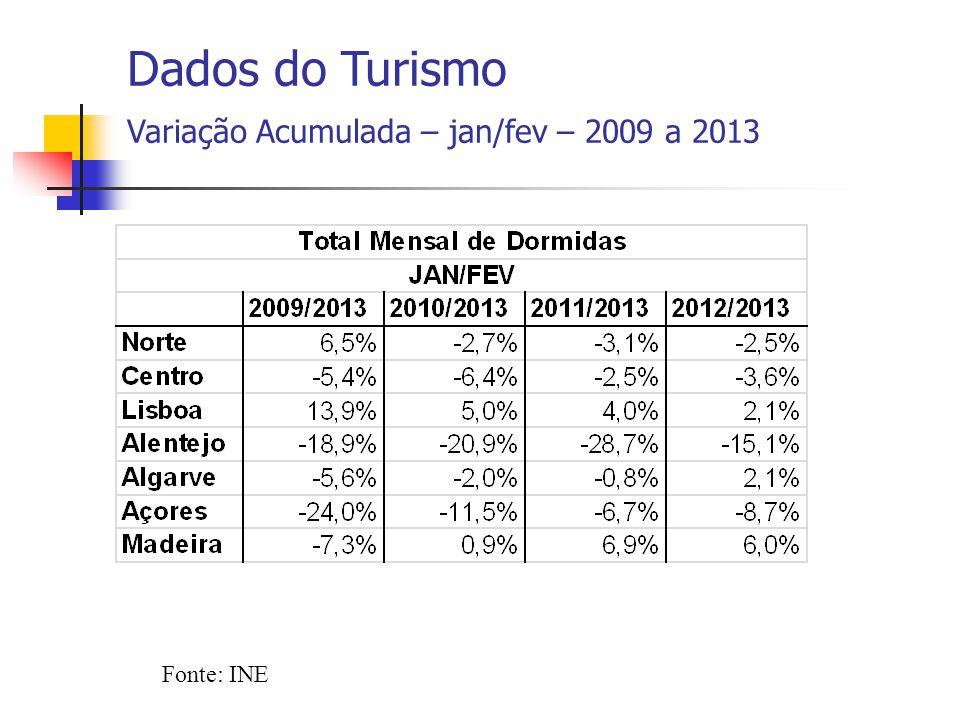 Fonte: INE Dados do Turismo Variação Acumulada – jan/fev – 2009 a 2013