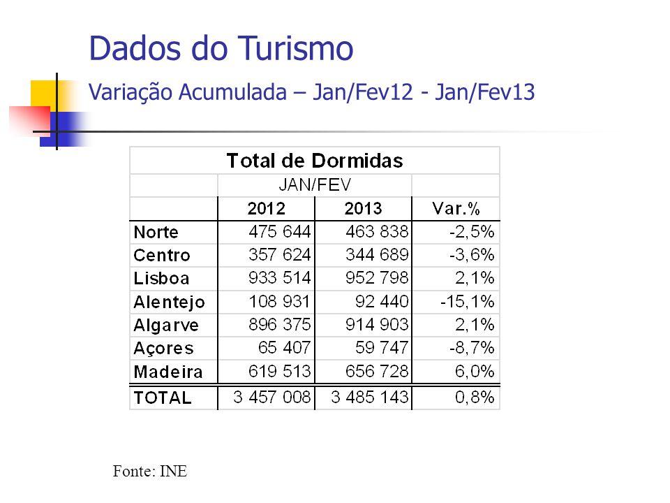 Fonte: INE Dados do Turismo Variação Acumulada – Jan/Fev12 - Jan/Fev13