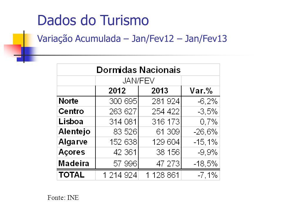 Fonte: INE Dados do Turismo Variação Acumulada – Jan/Fev12 – Jan/Fev13