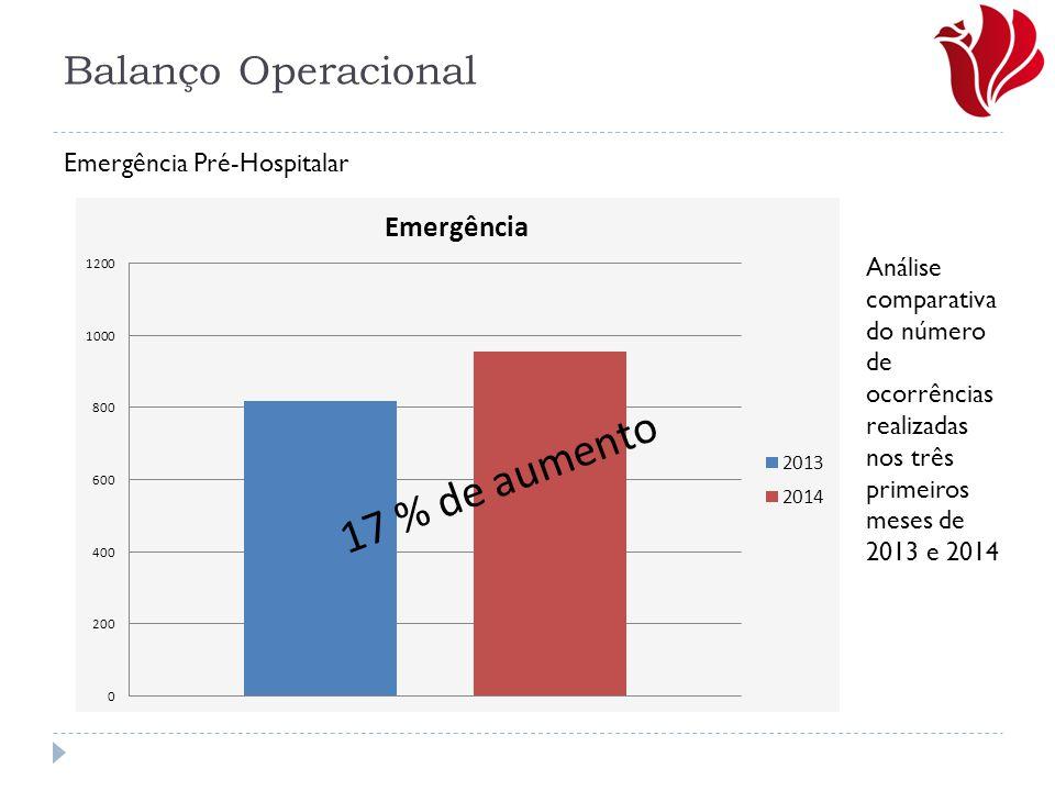 Balanço Operacional 17 % de aumento Emergência Pré-Hospitalar Análise comparativa do número de ocorrências realizadas nos três primeiros meses de 2013