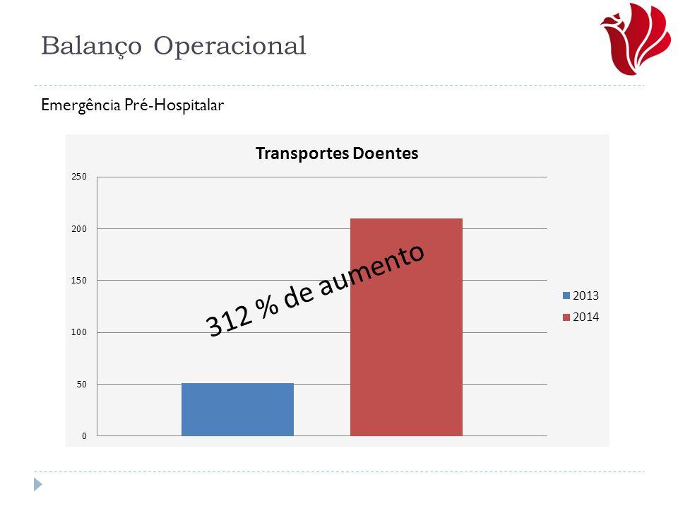 Balanço Operacional 312 % de aumento Emergência Pré-Hospitalar
