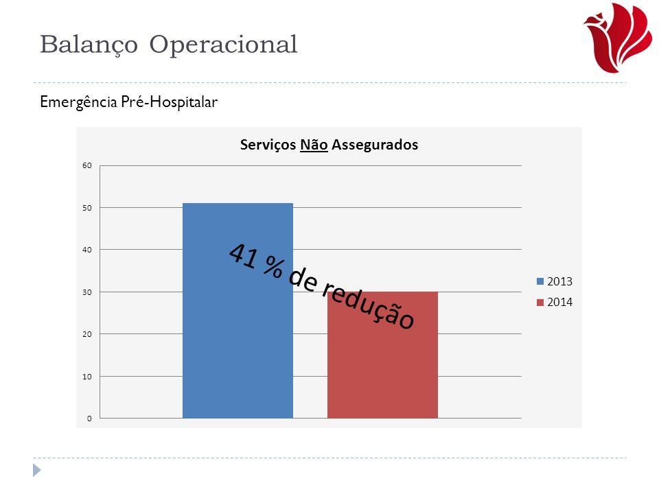 Balanço Operacional Emergência Pré-Hospitalar