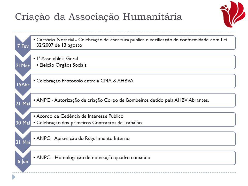 Criação da Associação Humanitária 7 Fev Cartório Notarial - Celebração de escritura pública e verificação de conformidade com Lei 32/2007 de 13 agosto