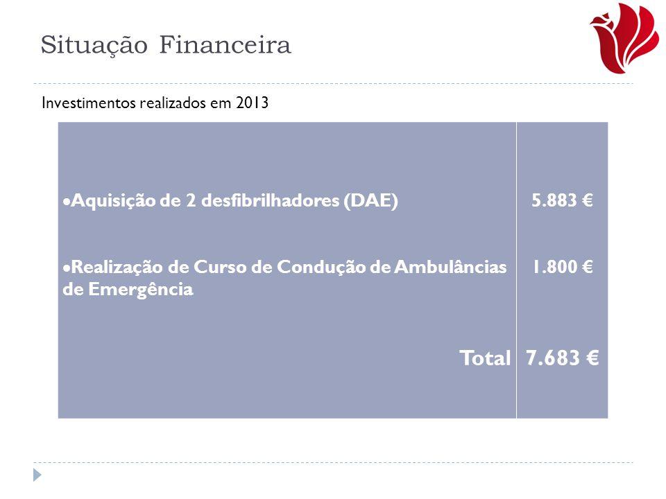 Situação Financeira  Aquisição de 2 desfibrilhadores (DAE)  Realização de Curso de Condução de Ambulâncias de Emergência Total 5.883 € 1.800 € 7.683