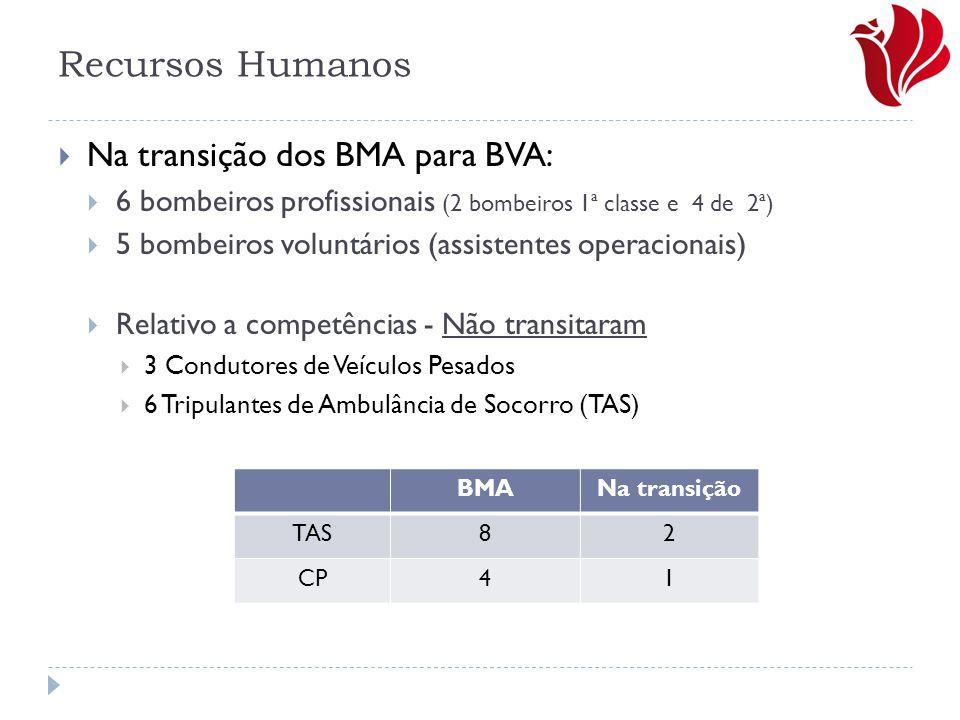  Na transição dos BMA para BVA:  6 bombeiros profissionais (2 bombeiros 1ª classe e 4 de 2ª)  5 bombeiros voluntários (assistentes operacionais) 