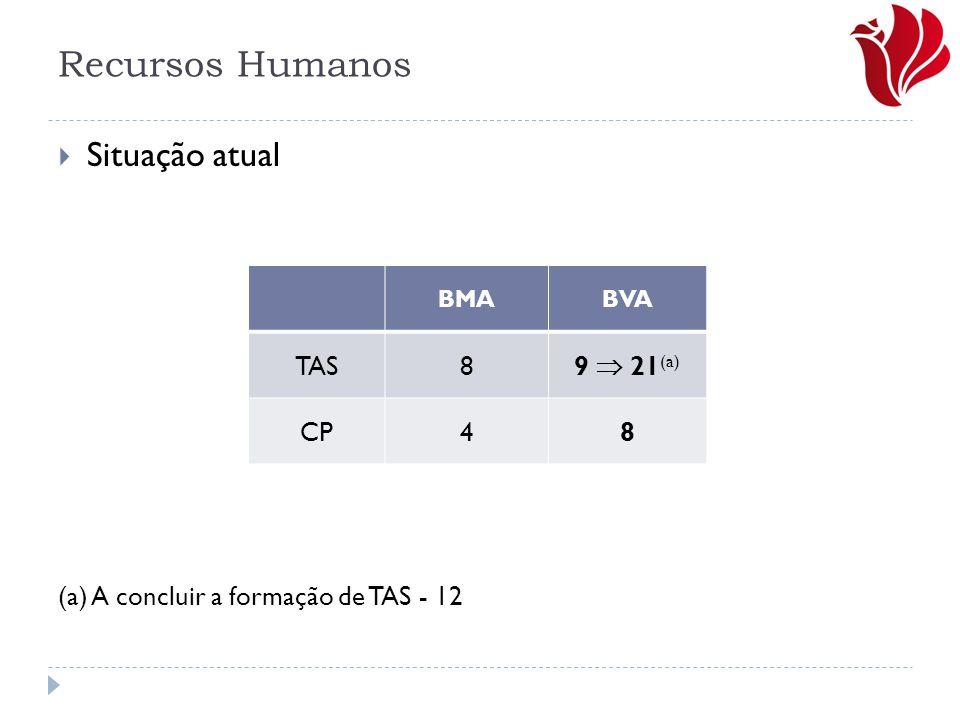 Recursos Humanos  Situação atual (a) A concluir a formação de TAS - 12 BMABVA TAS8 9  21 (a) CP48