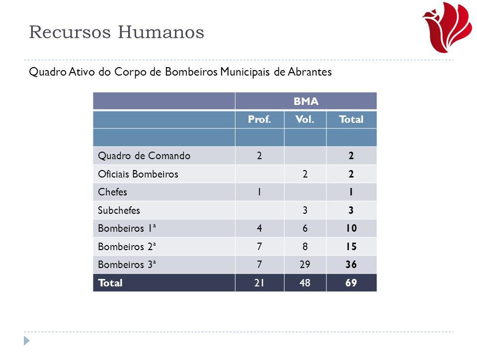 Recursos Humanos BMA Prof.Vol.Total Quadro de Comando22 Oficiais Bombeiros22 Chefes11 Subchefes33 Bombeiros 1ª4610 Bombeiros 2ª7815 Bombeiros 3ª72936