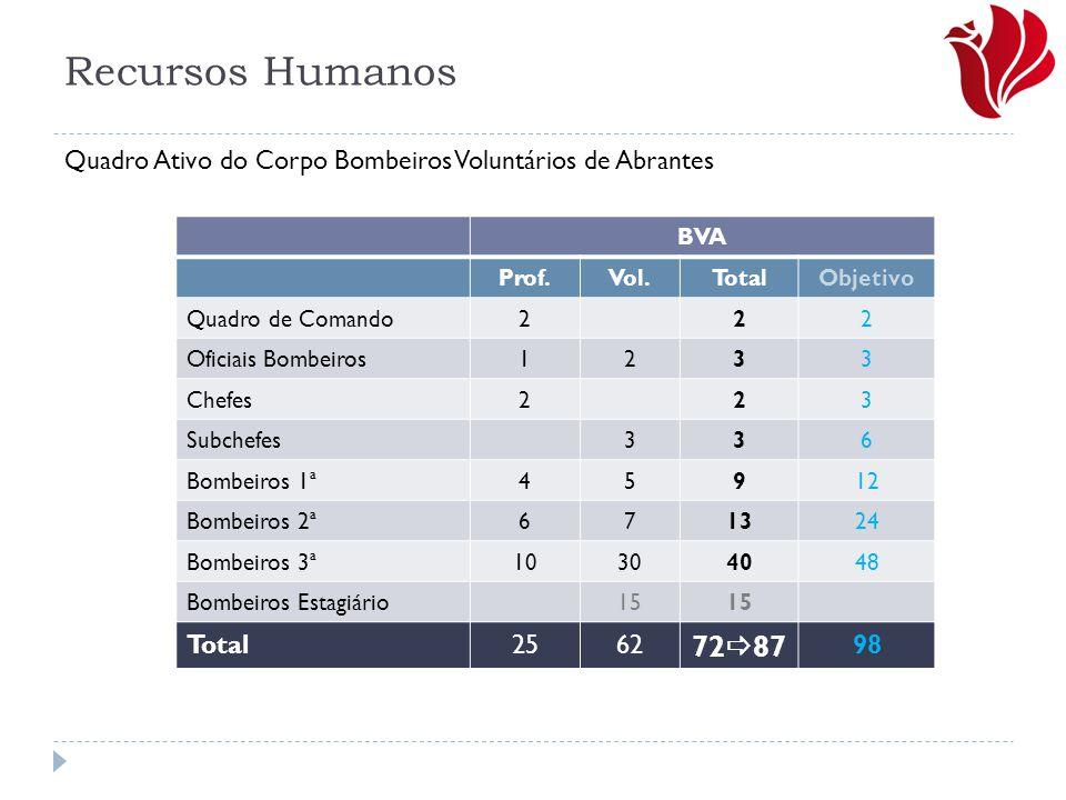 Recursos Humanos BVA Prof.Vol.TotalObjetivo Quadro de Comando222 Oficiais Bombeiros1233 Chefes223 Subchefes336 Bombeiros 1ª45912 Bombeiros 2ª671324 Bo