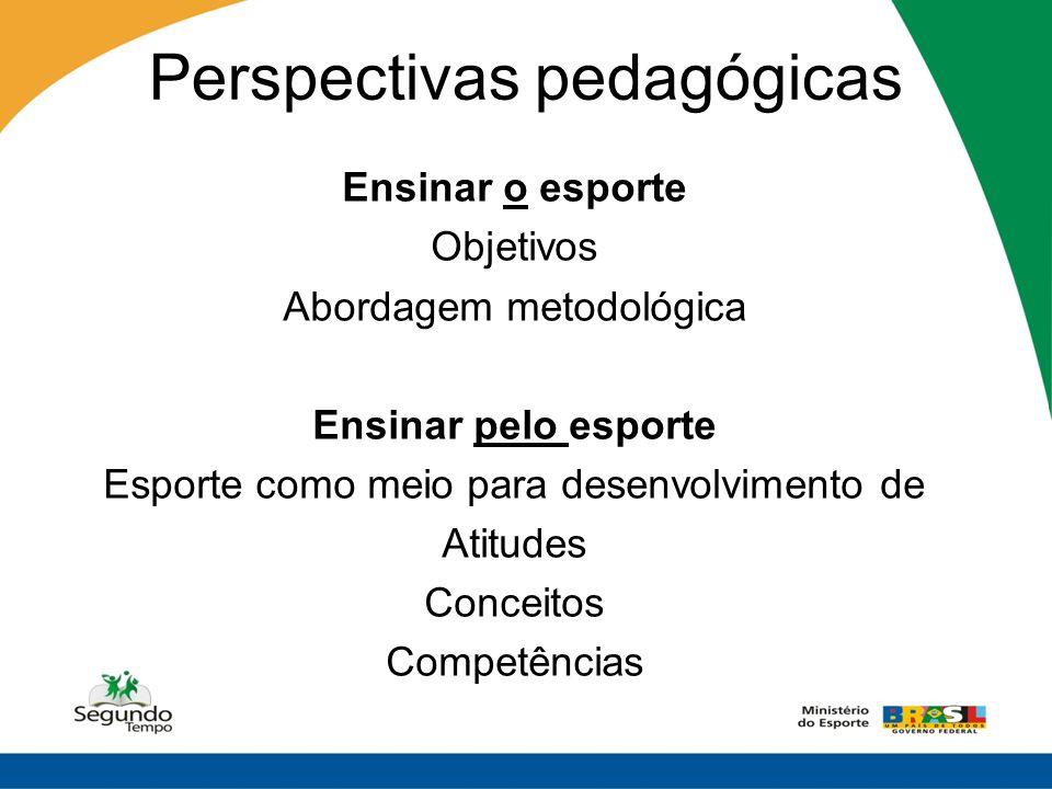Perspectivas pedagógicas Ensinar o esporte Objetivos Abordagem metodológica Ensinar pelo esporte Esporte como meio para desenvolvimento de Atitudes Co