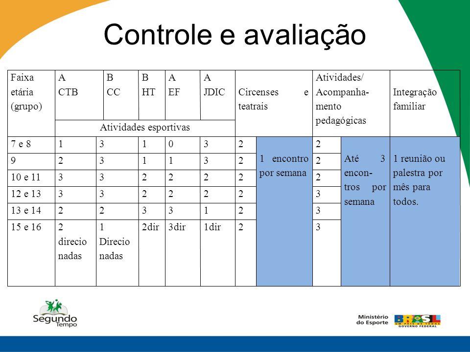 Controle e avaliação Faixa etária (grupo) A CTB B CC B HT A EF A JDICCircenses e teatrais Atividades/ Acompanha- mento pedagógicas Integração familiar