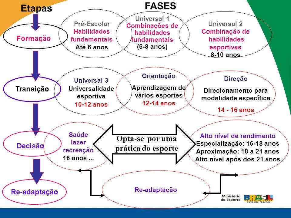 Universal 1 Combinações de habilidades fundamentais (6-8 anos) FASES Pré-Escolar Habilidades fundamentais Até 6 anos Universal 2 Combinação de habilid