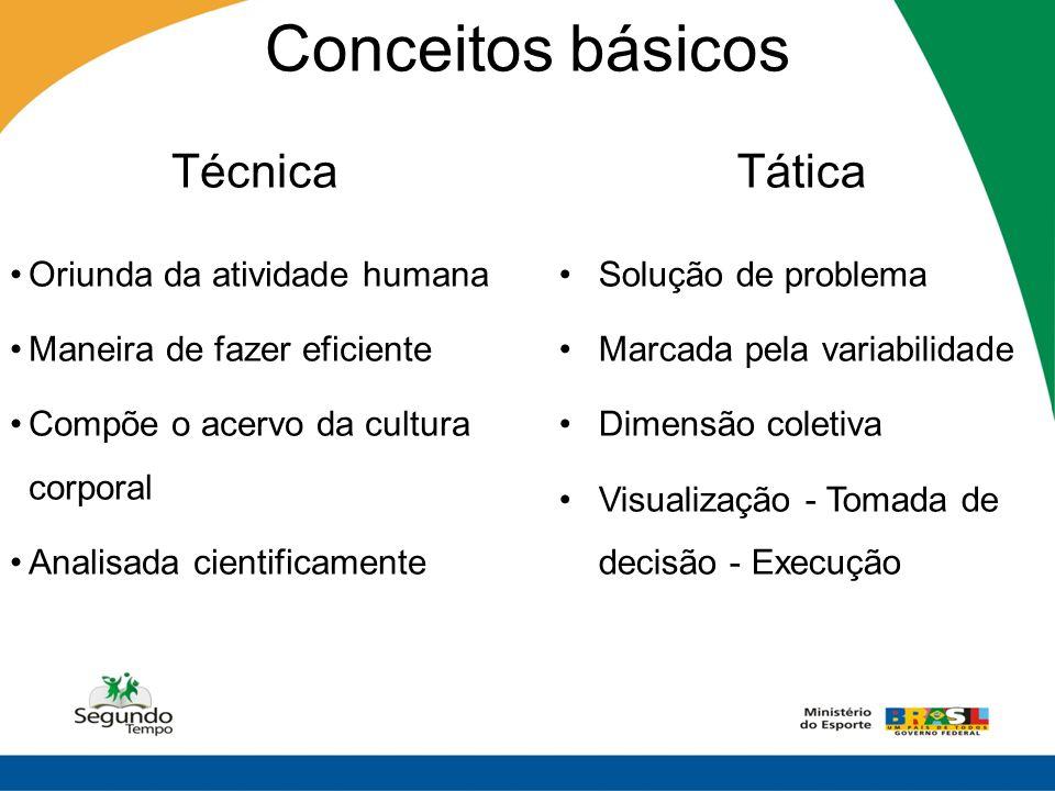 Conceitos básicos Técnica Oriunda da atividade humana Maneira de fazer eficiente Compõe o acervo da cultura corporal Analisada cientificamente Tática