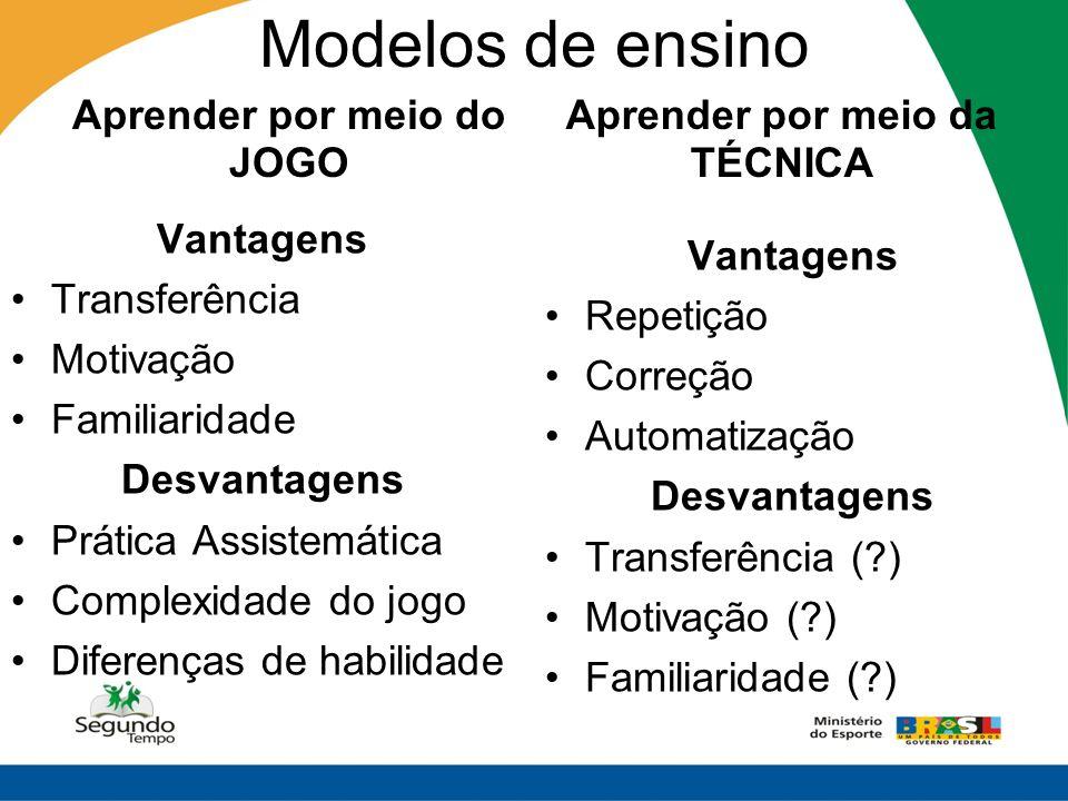 Modelos de ensino Aprender por meio do JOGO Vantagens Transferência Motivação Familiaridade Desvantagens Prática Assistemática Complexidade do jogo Di