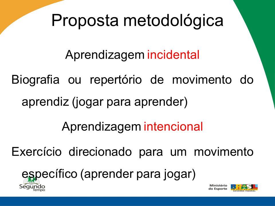 Proposta metodológica Aprendizagem incidental Biografia ou repertório de movimento do aprendiz (jogar para aprender) Aprendizagem intencional Exercíci