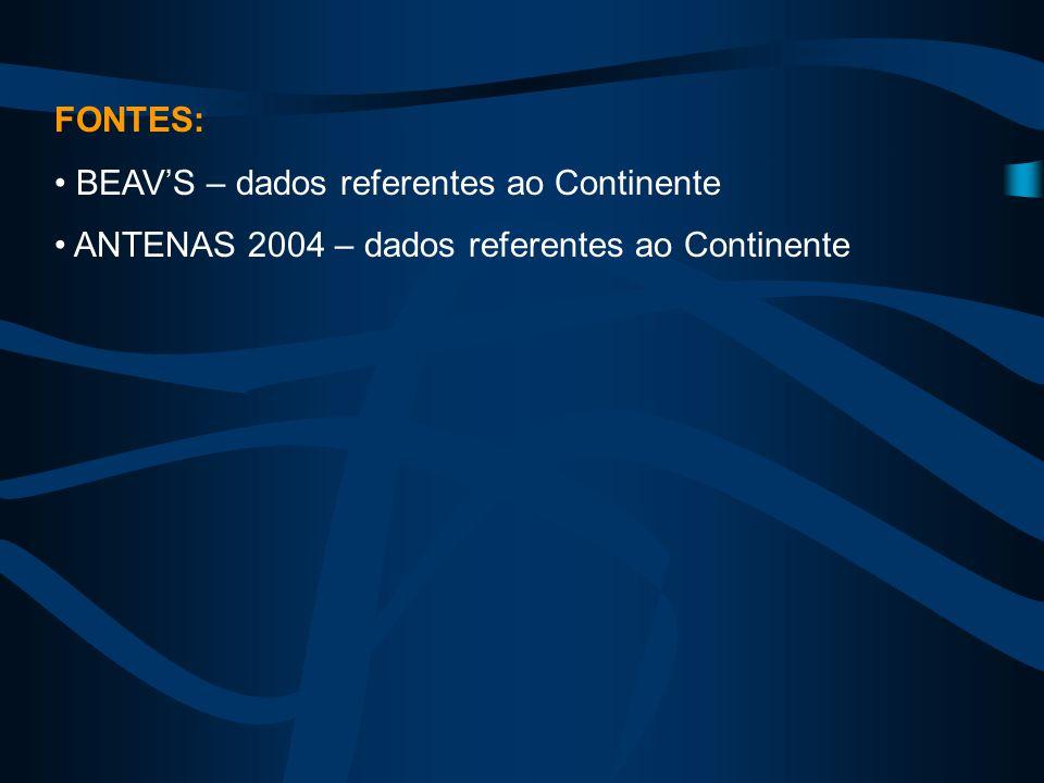 FONTES: BEAV'S – dados referentes ao Continente ANTENAS 2004 – dados referentes ao Continente