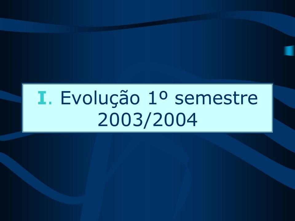 I. Evolução 1º semestre 2003/2004