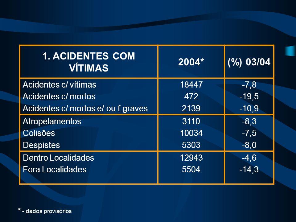 1. ACIDENTES COM VÍTIMAS 2004*(%) 03/04 Acidentes c/ vítimas Acidentes c/ mortos Acidentes c/ mortos e/ ou f.graves 18447 472 2139 -7,8 -19,5 -10,9 At