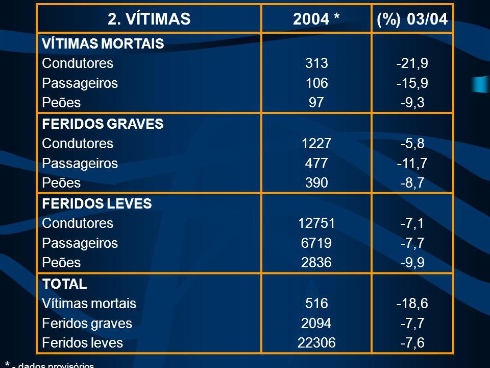 2. VÍTIMAS2004 *(%) 03/04 VÍTIMAS MORTAIS Condutores Passageiros Peões 313 106 97 -21,9 -15,9 -9,3 FERIDOS GRAVES Condutores Passageiros Peões 1227 47