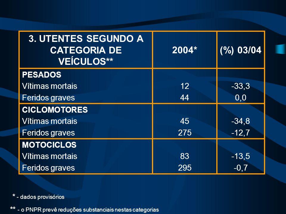 3. UTENTES SEGUNDO A CATEGORIA DE VEÍCULOS** 2004*(%) 03/04 PESADOS Vítimas mortais Feridos graves 12 44 -33,3 0,0 CICLOMOTORES Vítimas mortais Ferido