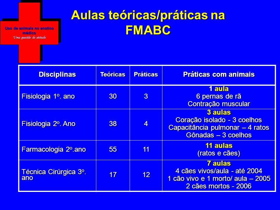 Uso de animais no enstino médico Uma questão de atitude Aulas teóricas/práticas na FMABC DisciplinasTeóricasPráticas Práticas com animais Fisiologia 1 o.