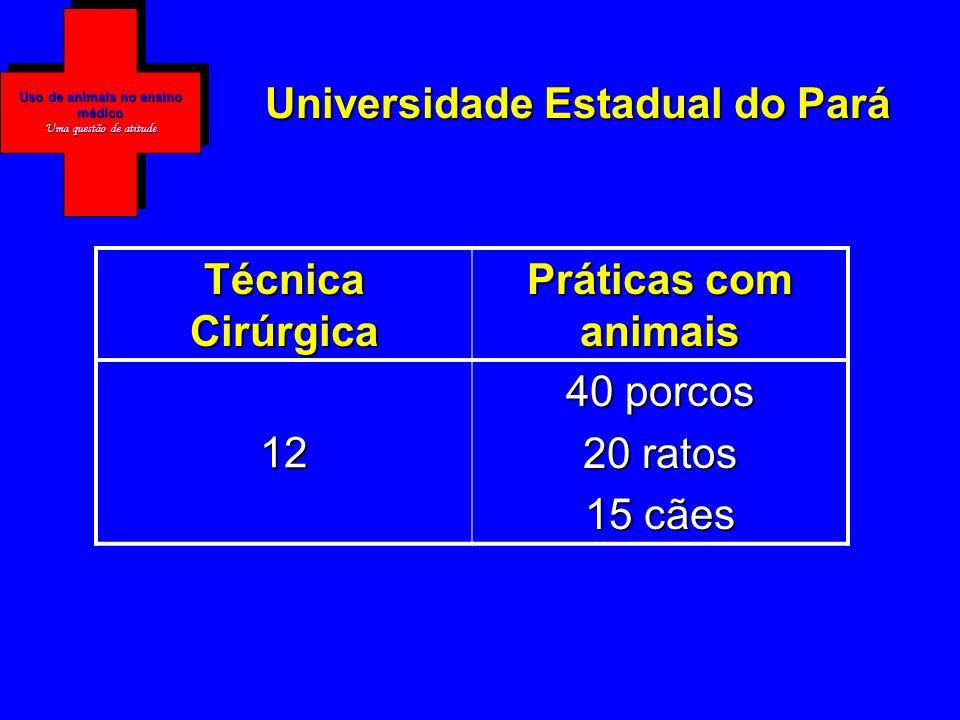 Faculdades de Medicina no Brasil n= 156 43,6%n=68 Uso de animais no ensino médico Uma questão de atitude