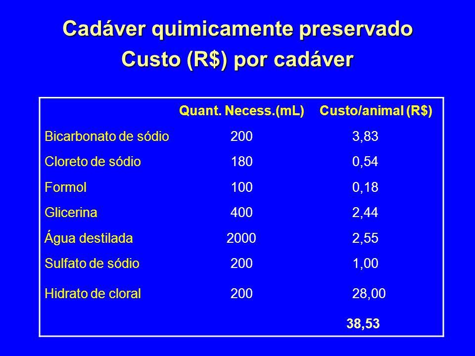 Cadáver quimicamente preservado Custo (R$) por cadáver Quant.