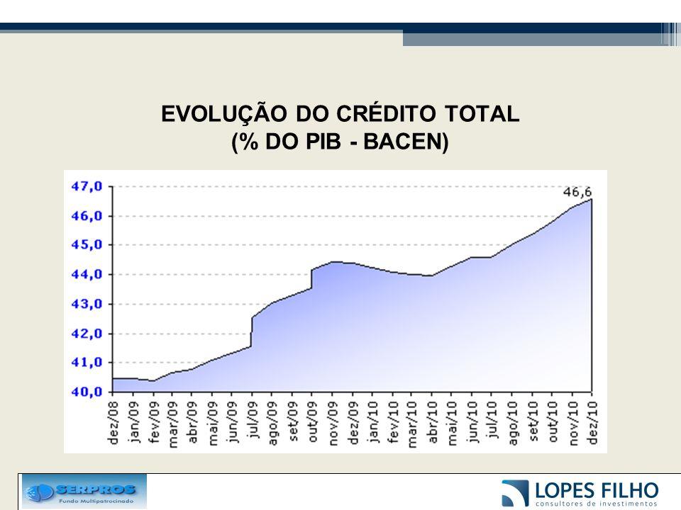 EVOLUÇÃO DO CRÉDITO TOTAL (% DO PIB - BACEN)