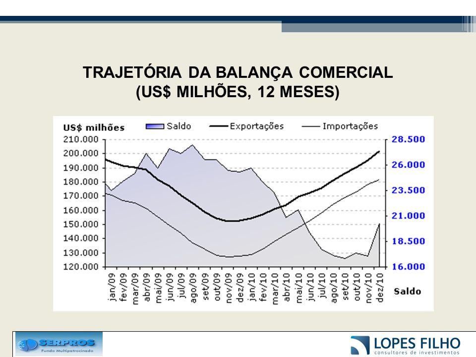 TRAJETÓRIA DA BALANÇA COMERCIAL (US$ MILHÕES, 12 MESES)