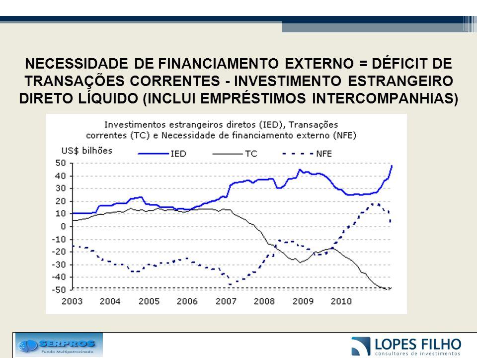 NECESSIDADE DE FINANCIAMENTO EXTERNO = DÉFICIT DE TRANSAÇÕES CORRENTES - INVESTIMENTO ESTRANGEIRO DIRETO LÍQUIDO (INCLUI EMPRÉSTIMOS INTERCOMPANHIAS)