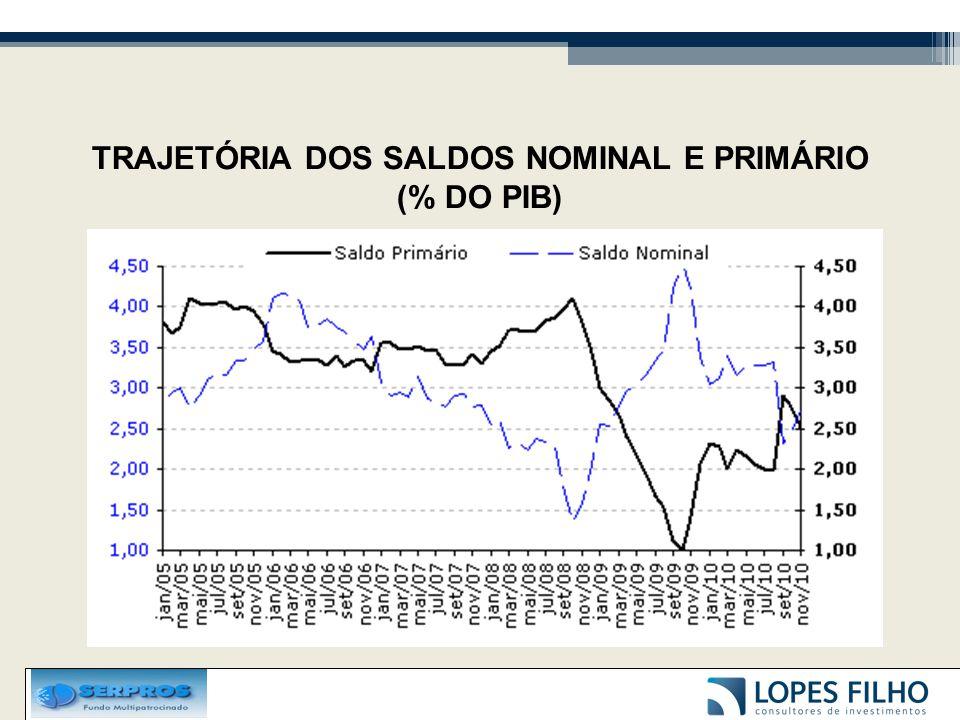 TRAJETÓRIA DA DÍVIDA LÍQUIDA DO SETOR PÚBLICO (% DO PIB)