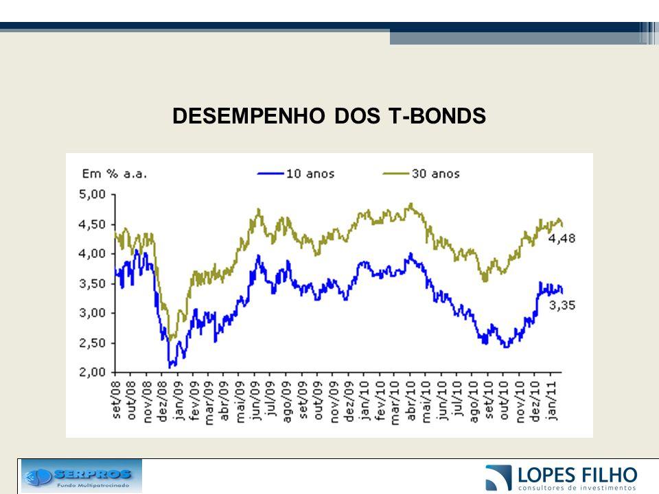 DESEMPENHO DOS T-BONDS