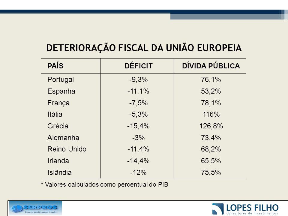 PAÍSDÉFICITDÍVIDA PÚBLICA Portugal-9,3%76,1% Espanha-11,1%53,2% França-7,5%78,1% Itália-5,3%116% Grécia-15,4%126,8% Alemanha-3%73,4% Reino Unido-11,4%68,2% Irlanda-14,4%65,5% Islândia-12%75,5% * Valores calculados como percentual do PIB DETERIORAÇÃO FISCAL DA UNIÃO EUROPEIA