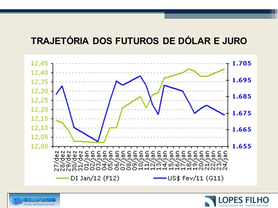 TRAJETÓRIA DOS FUTUROS DE DÓLAR E JURO