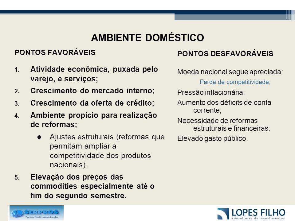 AMBIENTE DOMÉSTICO PONTOS FAVORÁVEIS 1. Atividade econômica, puxada pelo varejo, e serviços; 2. Crescimento do mercado interno; 3. Crescimento da ofer