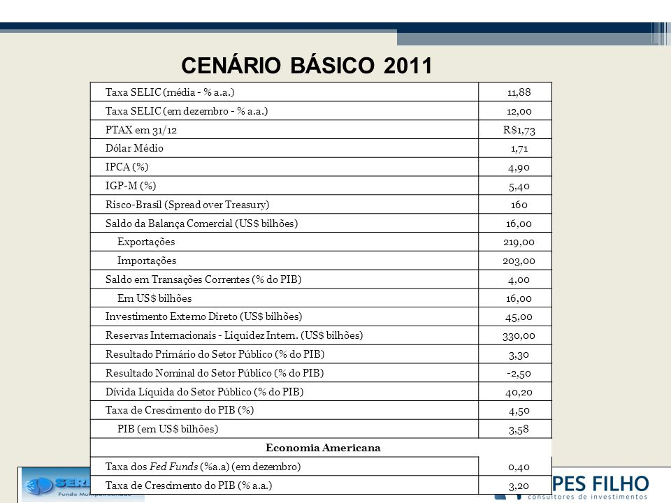 CENÁRIO BÁSICO 2011 Taxa SELIC (média - % a.a.) 11,88 Taxa SELIC (em dezembro - % a.a.) 12,00 PTAX em 31/12 R$1,73 Dólar Médio 1,71 IPCA (%) 4,90 IGP-M (%) 5,40 Risco-Brasil (Spread over Treasury) 160 Saldo da Balança Comercial (US$ bilhões) 16,00 Exportações 219,00 Importações 203,00 Saldo em Transações Correntes (% do PIB) 4,00 Em US$ bilhões 16,00 Investimento Externo Direto (US$ bilhões) 45,00 Reservas Internacionais - Liquidez Intern.