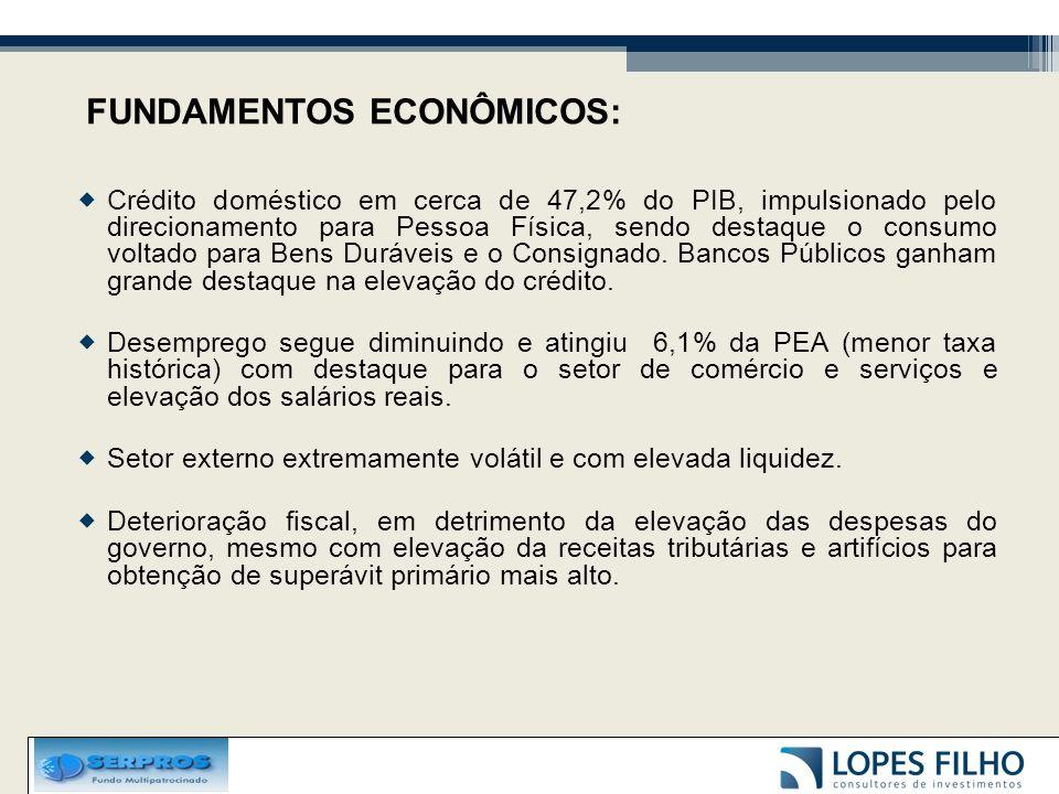 Crédito doméstico em cerca de 47,2% do PIB, impulsionado pelo direcionamento para Pessoa Física, sendo destaque o consumo voltado para Bens Duráveis e o Consignado.