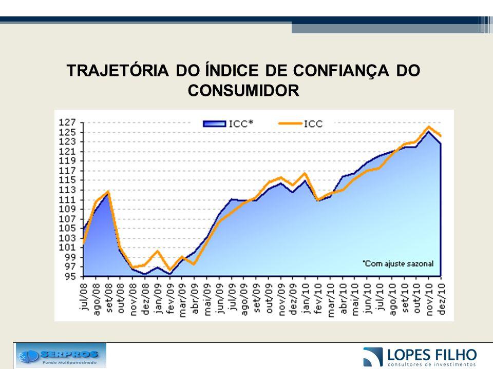 TRAJETÓRIA DO ÍNDICE DE CONFIANÇA DO CONSUMIDOR