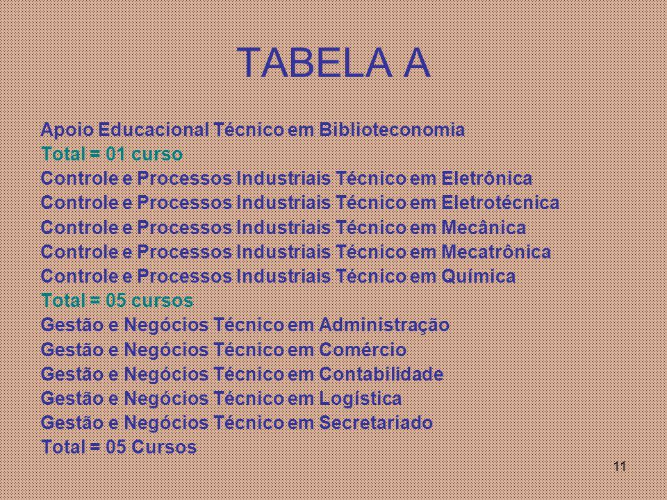 11 TABELA A Apoio Educacional Técnico em Biblioteconomia Total = 01 curso Controle e Processos Industriais Técnico em Eletrônica Controle e Processos Industriais Técnico em Eletrotécnica Controle e Processos Industriais Técnico em Mecânica Controle e Processos Industriais Técnico em Mecatrônica Controle e Processos Industriais Técnico em Química Total = 05 cursos Gestão e Negócios Técnico em Administração Gestão e Negócios Técnico em Comércio Gestão e Negócios Técnico em Contabilidade Gestão e Negócios Técnico em Logística Gestão e Negócios Técnico em Secretariado Total = 05 Cursos